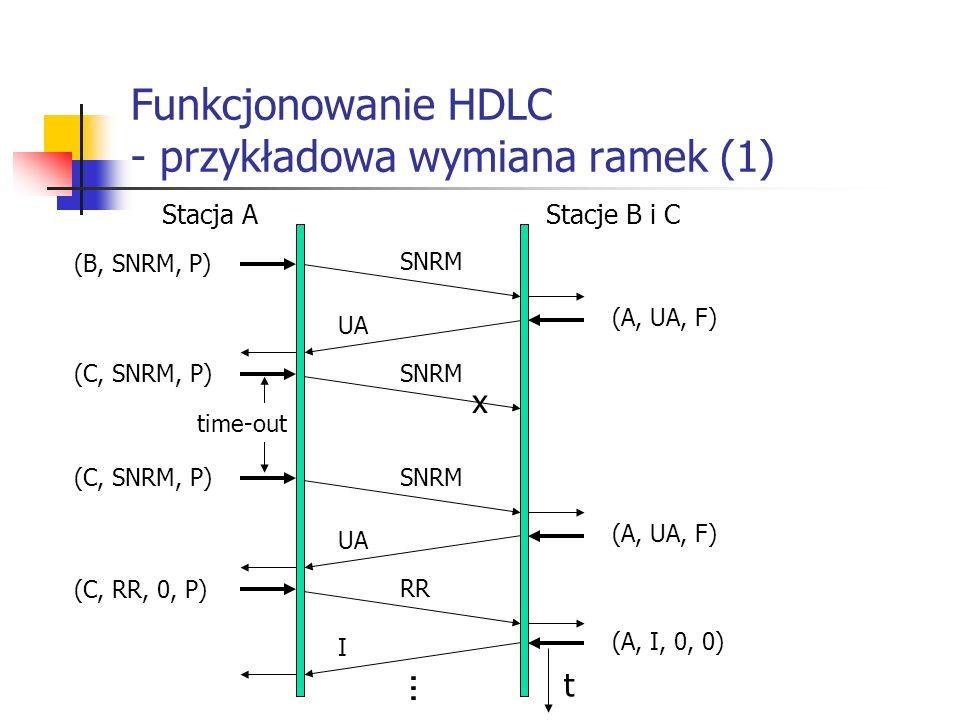 Funkcjonowanie HDLC - przykładowa wymiana ramek (1) Stacja AStacje B i C (B, SNRM, P) SNRM (A, UA, F) (C, SNRM, P)SNRM x UA (C, SNRM, P) (A, UA, F) UA