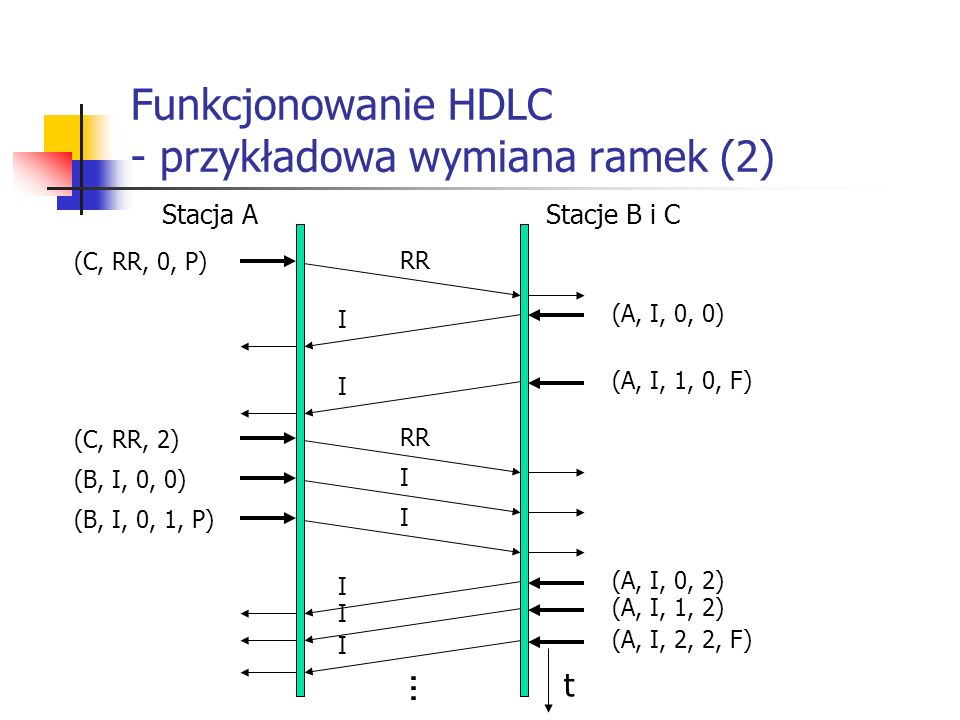 Funkcjonowanie HDLC - przykładowa wymiana ramek (2) Stacja AStacje B i C (C, RR, 0, P) RR (A, I, 0, 0) I... (A, I, 1, 0, F) I (C, RR, 2) RR (B, I, 0,