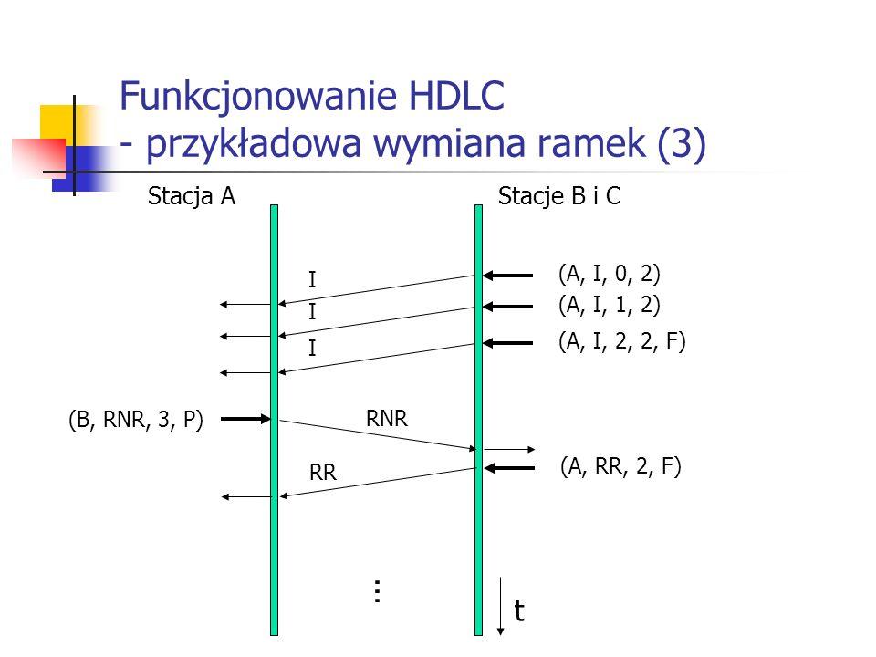 Funkcjonowanie HDLC - przykładowa wymiana ramek (3) Stacja AStacje B i C... (A, I, 0, 2) I (A, I, 1, 2) I (A, I, 2, 2, F) I (B, RNR, 3, P) RNR (A, RR,