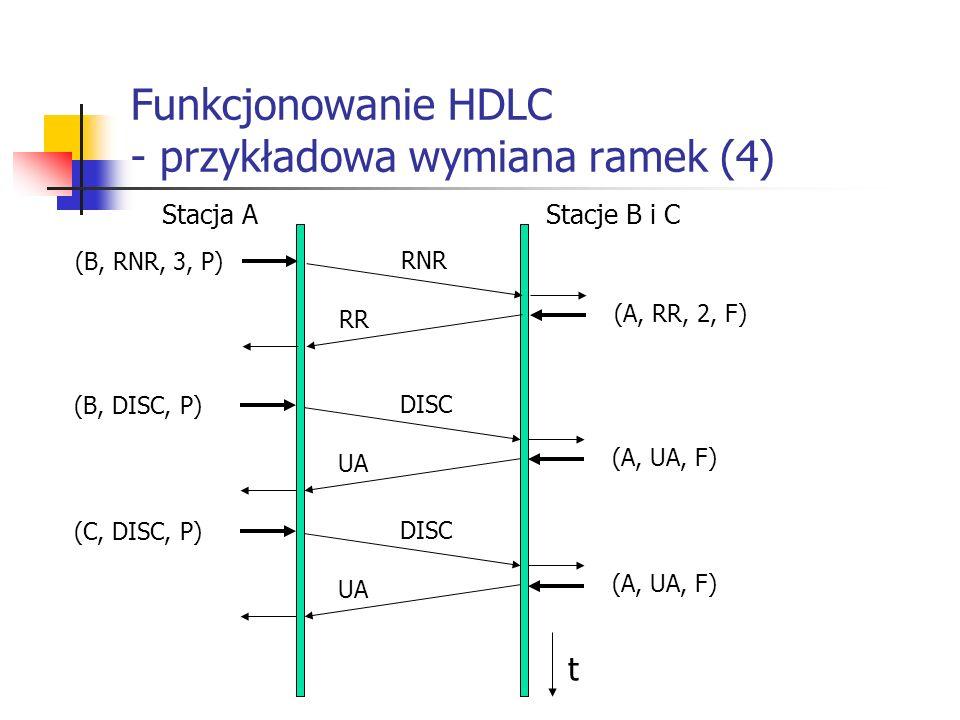 Funkcjonowanie HDLC - przykładowa wymiana ramek (4) Stacja AStacje B i C (B, RNR, 3, P) RNR (A, RR, 2, F) RR (B, DISC, P) DISC (A, UA, F) UA (C, DISC,