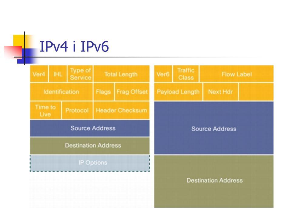 IPv4 i IPv6