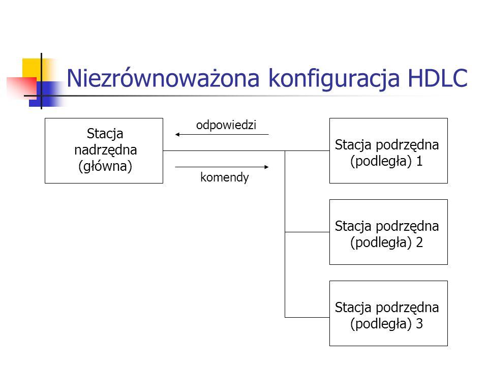 Niezrównoważona konfiguracja HDLC Stacja nadrzędna (główna) Stacja podrzędna (podległa) 1 Stacja podrzędna (podległa) 2 Stacja podrzędna (podległa) 3