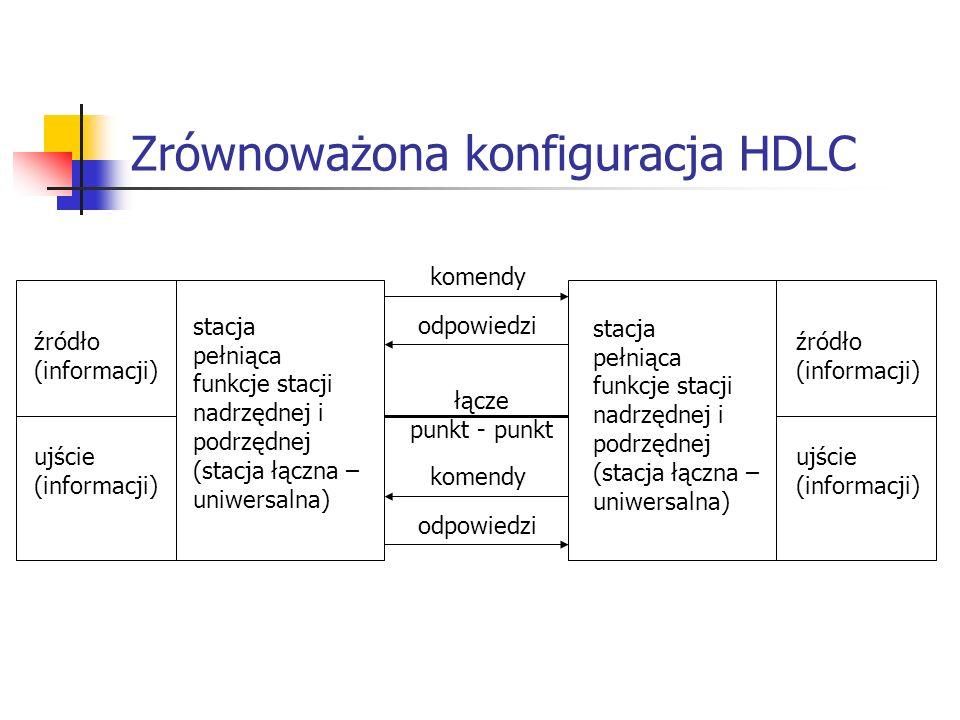 Zrównoważona konfiguracja HDLC stacja pełniąca funkcje stacji nadrzędnej i podrzędnej (stacja łączna – uniwersalna) źródło (informacji) ujście (inform