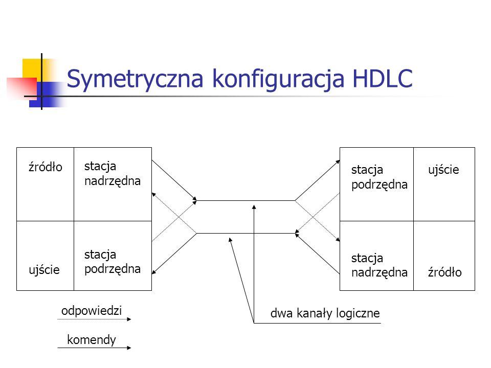 Symetryczna konfiguracja HDLC źródło ujście stacja nadrzędna stacja podrzędna ujście źródło stacja podrzędna stacja nadrzędna odpowiedzi komendy dwa k