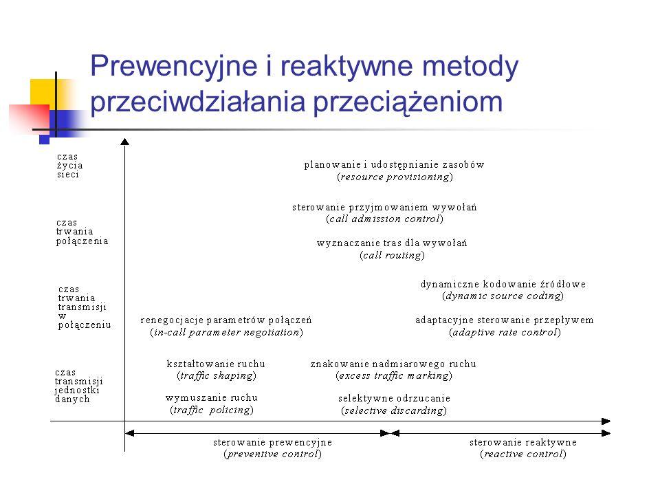 Prewencyjne i reaktywne metody przeciwdziałania przeciążeniom