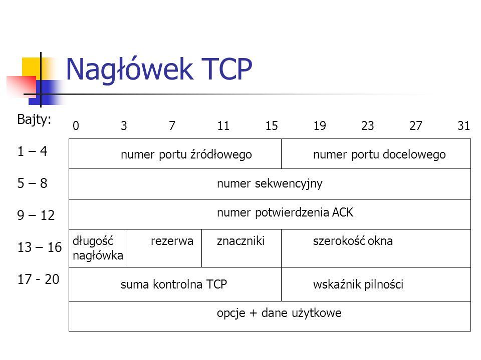 Nagłówek TCP 037111519232731 numer portu źródłowegonumer portu docelowego numer sekwencyjny numer potwierdzenia ACK długość rezerwaznacznikiszerokość okna nagłówka suma kontrolna TCPwskaźnik pilności opcje + dane użytkowe Bajty: 1 – 4 5 – 8 9 – 12 13 – 16 17 - 20