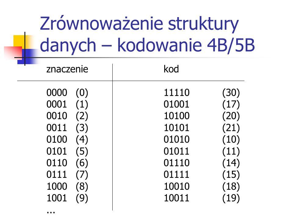Zrównoważenie struktury danych – kodowanie 4B/5B znaczeniekod 0000(0)11110(30) 0001(1)01001(17) 0010(2)10100(20) 0011(3)10101(21) 0100(4)01010(10) 0101(5)01011(11) 0110(6)01110(14) 0111(7)01111(15) 1000(8)10010(18) 1001(9)10011(19)...