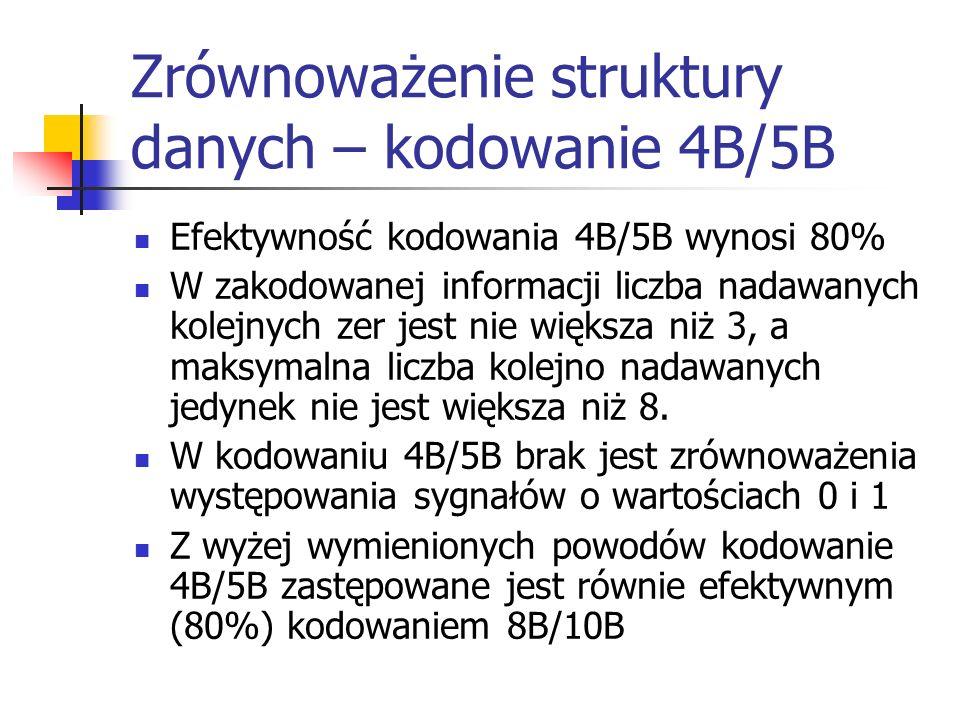 Zrównoważenie struktury danych – kodowanie 4B/5B Efektywność kodowania 4B/5B wynosi 80% W zakodowanej informacji liczba nadawanych kolejnych zer jest nie większa niż 3, a maksymalna liczba kolejno nadawanych jedynek nie jest większa niż 8.