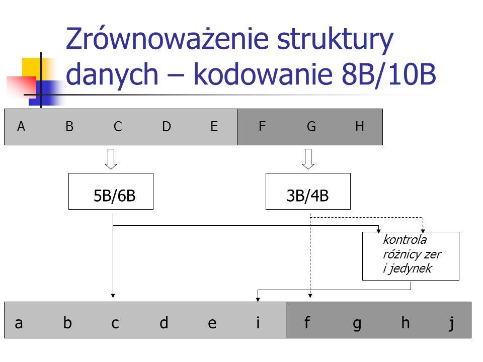 Zrównoważenie struktury danych – kodowanie 8B/10B ABCDEFGHABCDEFGH abcdeifghjabcdeifghj 5B/6B3B/4B kontrola różnicy zer i jedynek