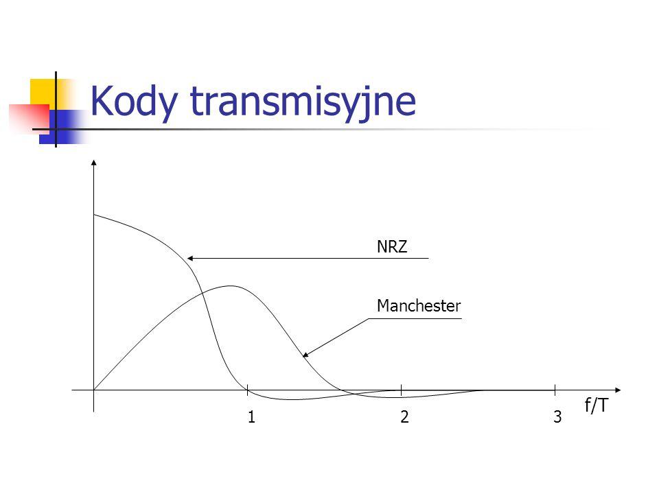 Kody transmisyjne f/T 1 2 3 NRZ Manchester