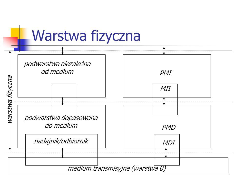 Kodowanie transmisyjne - kody NRZ Efektywne wykorzystanie szerokości pasma kanału Większa część energii w widmie energetycznym sygnału NRZ jest zawarta pomiędzy częstotliwością zerową, a częstotliwością liczbowo równą połowie szybkości transmisji, Obecność składowej stałej Brak zdolności samosychronizacji