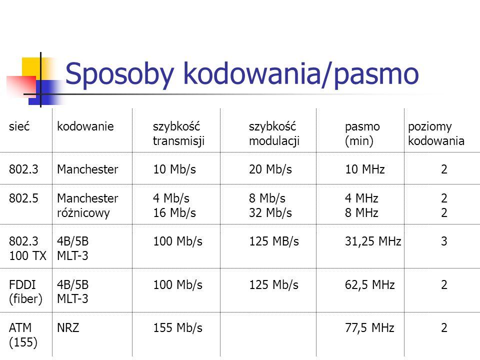 Sposoby kodowania/pasmo siećkodowanieszybkość szybkośćpasmo poziomy transmisjimodulacji(min) kodowania 802.3Manchester10 Mb/s20 Mb/s10 MHz2 802.5Manchester4 Mb/s8 Mb/s4 MHz2 różnicowy16 Mb/s32 Mb/s8 MHz2 802.34B/5B100 Mb/s125 MB/s31,25 MHz3 100 TXMLT-3 FDDI4B/5B100 Mb/s125 Mb/s62,5 MHz2 (fiber)MLT-3 ATMNRZ155 Mb/s77,5 MHz2 (155)