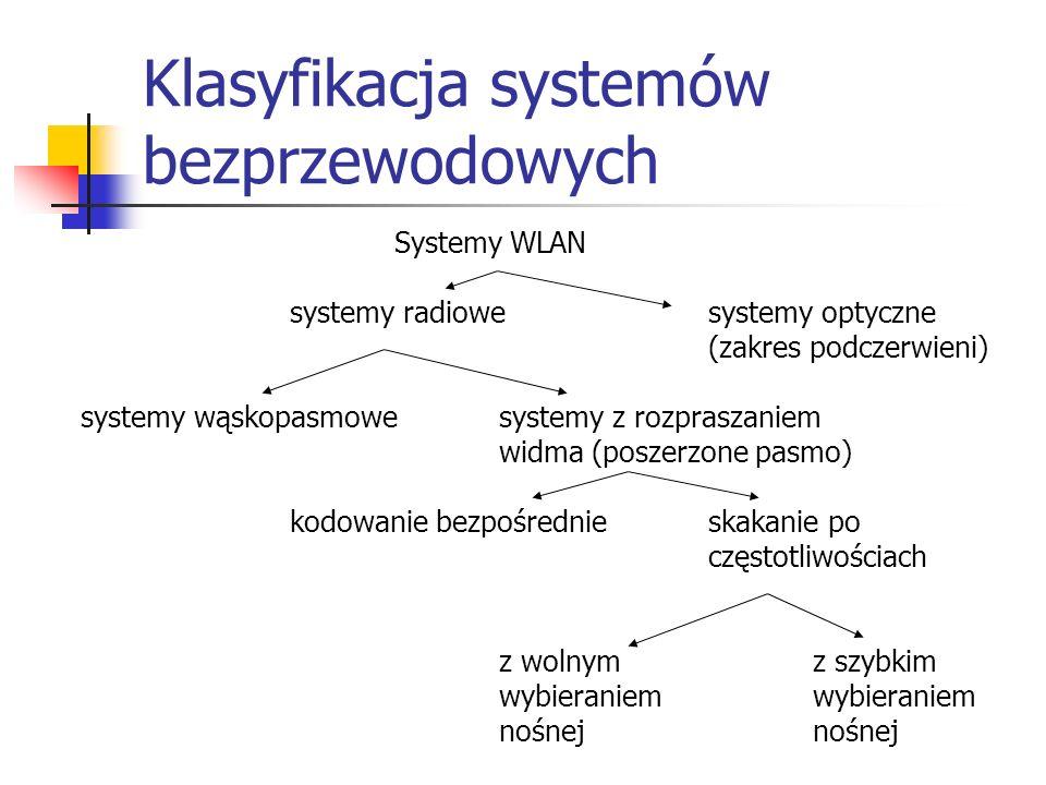 Klasyfikacja systemów bezprzewodowych Systemy WLAN systemy radiowesystemy optyczne (zakres podczerwieni) systemy wąskopasmowe systemy z rozpraszaniem widma (poszerzone pasmo) kodowanie bezpośrednieskakanie po częstotliwościach z wolnym z szybkimwybieraniemnośnej