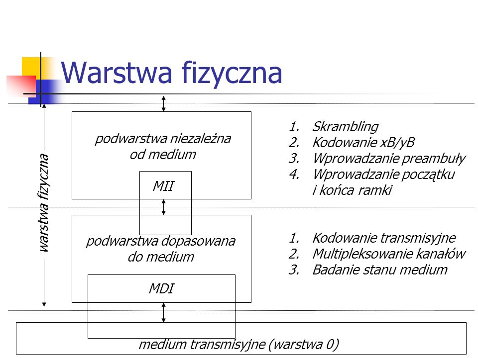 Warstwa fizyczna podwarstwa niezależna od medium MII podwarstwa dopasowana do medium MDI medium transmisyjne (warstwa 0) warstwa fizyczna 1.Skrambling 2.Kodowanie xB/yB 3.Wprowadzanie preambuły 4.Wprowadzanie początku i końca ramki 1.Kodowanie transmisyjne 2.Multipleksowanie kanałów 3.Badanie stanu medium