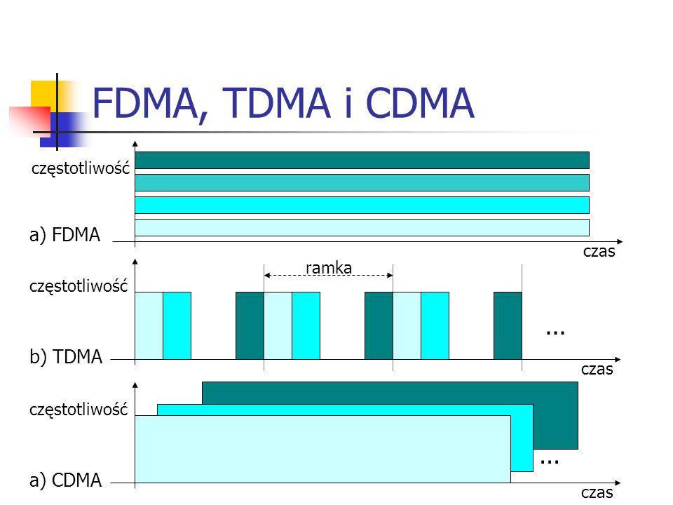 FDMA, TDMA i CDMA czas częstotliwość czas częstotliwość ramka czas częstotliwość...