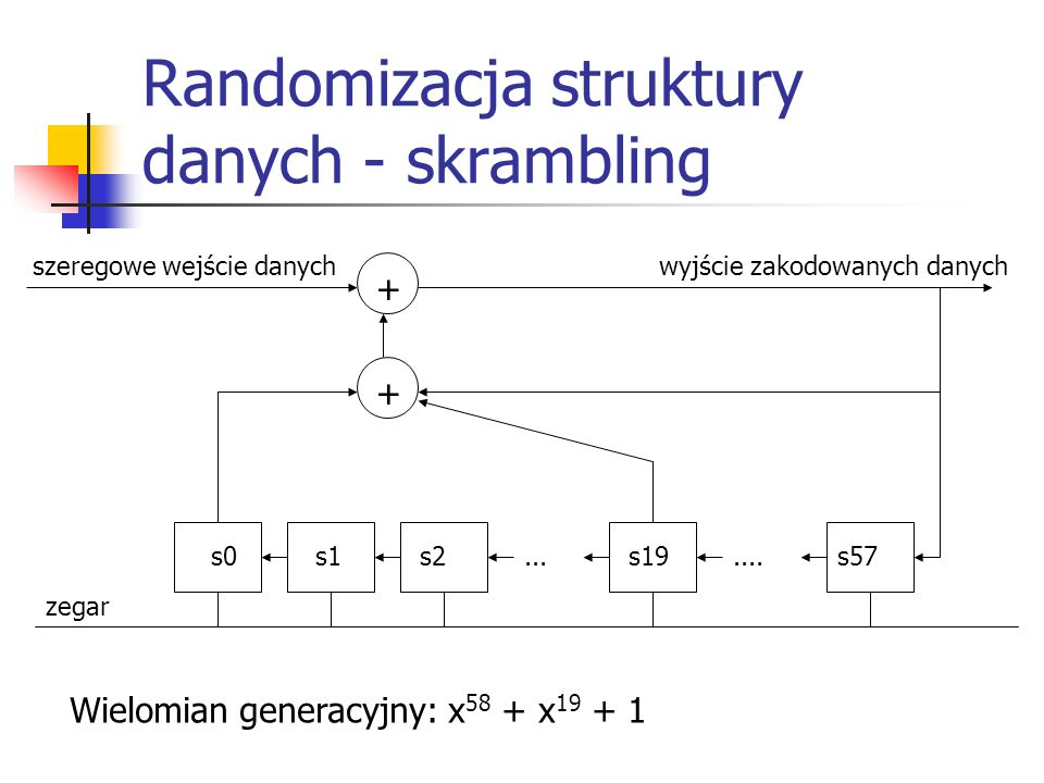 Randomizacja struktury danych - skrambling + + s0s1s2...s19....s57 szeregowe wejście danychwyjście zakodowanych danych zegar Wielomian generacyjny: x 58 + x 19 + 1