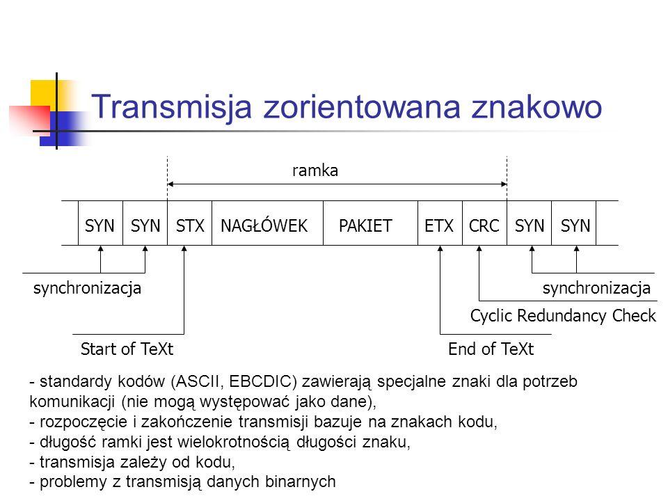 Transmisja zorientowana znakowo SYN SYN STX NAGŁÓWEK PAKIET ETX CRC SYN SYN synchronizacja Start of TeXtEnd of TeXt Cyclic Redundancy Check ramka - st