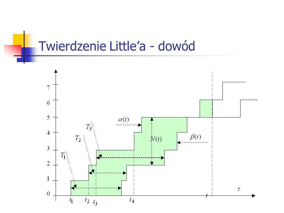 Twierdzenie Littlea – przykład I