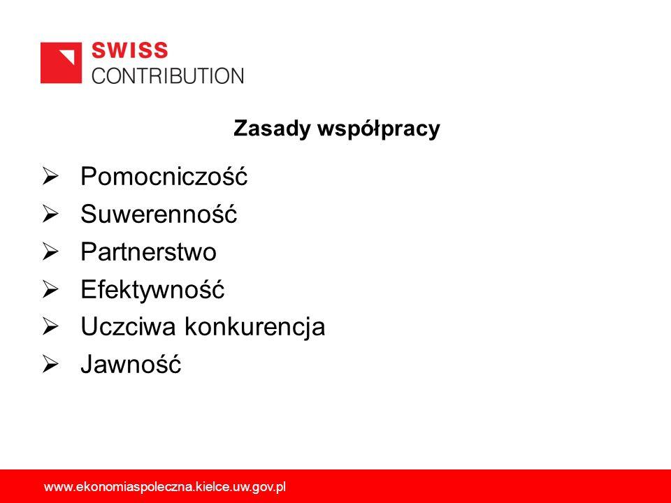 Zasady współpracy Pomocniczość Suwerenność Partnerstwo Efektywność Uczciwa konkurencja Jawność www.ekonomiaspoleczna.kielce.uw.gov.pl