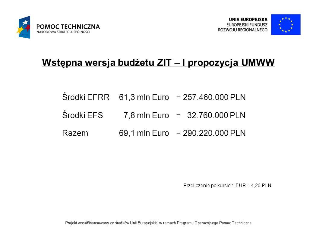 Wstępna wersja budżetu ZIT – I propozycja UMWW Środki EFRR 61,3 mln Euro = 257.460.000 PLN Środki EFS 7,8 mln Euro = 32.760.000 PLN Razem 69,1 mln Eur
