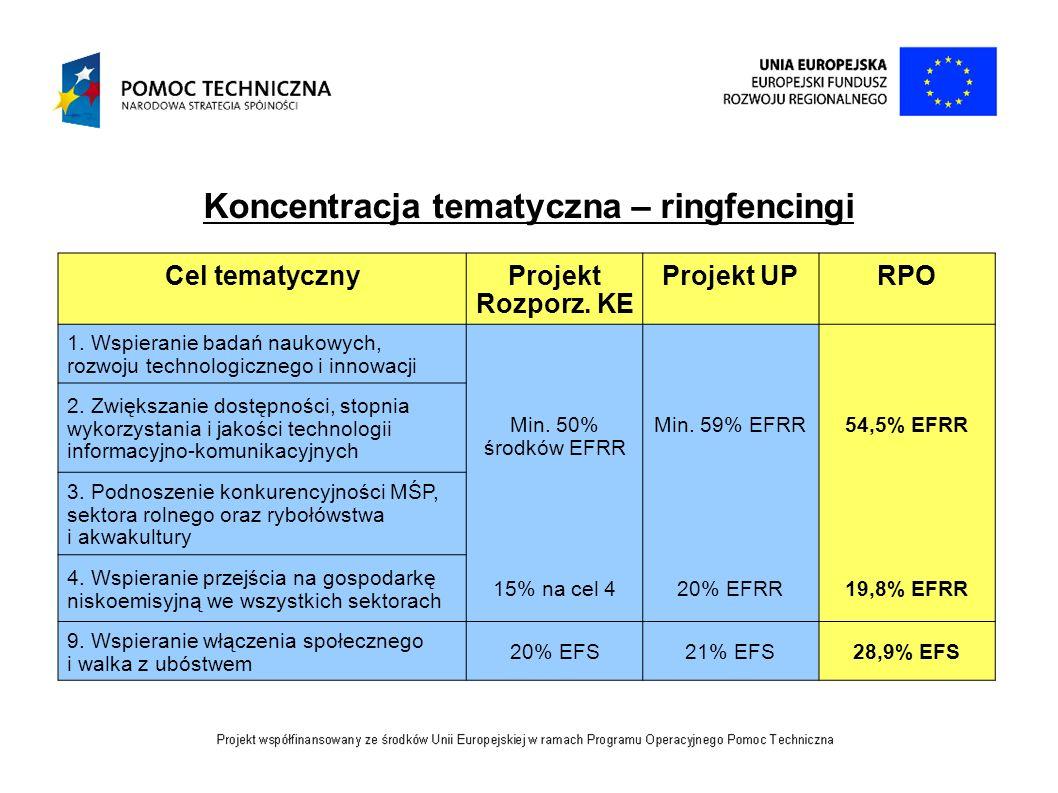 Koncentracja tematyczna – ringfencingi Cel tematycznyProjekt Rozporz. KE Projekt UPRPO 1. Wspieranie badań naukowych, rozwoju technologicznego i innow