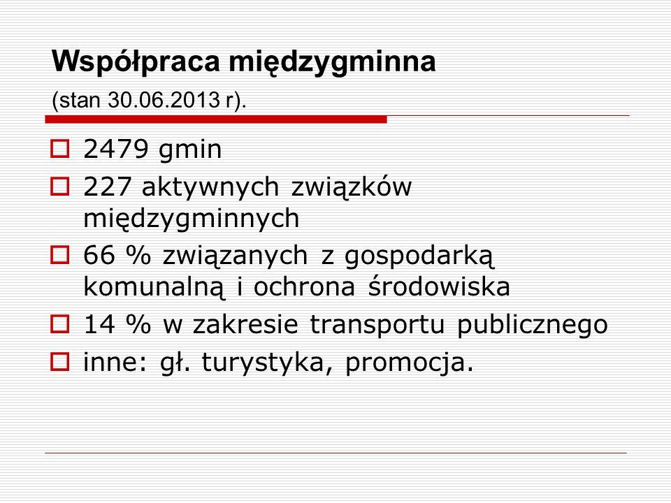 Współpraca międzygminna (stan 30.06.2013 r). 2479 gmin 227 aktywnych związków międzygminnych 66 % związanych z gospodarką komunalną i ochrona środowis