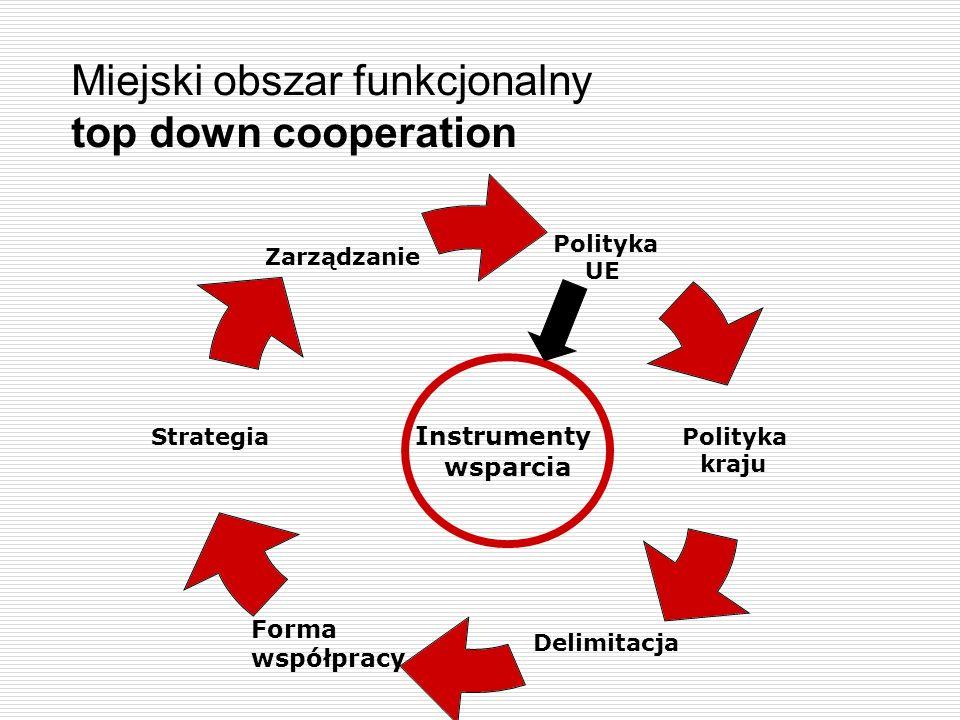 Miejski obszar funkcjonalny top down cooperation Polityka UE Polityka kraju Delimitacja Strategia Zarządzanie Forma współpracy Instrumenty wsparcia