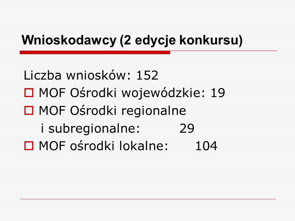 Wnioskodawcy (2 edycje konkursu) Liczba wniosków: 152 MOF Ośrodki wojewódzkie: 19 MOF Ośrodki regionalne i subregionalne: 29 MOF ośrodki lokalne: 104