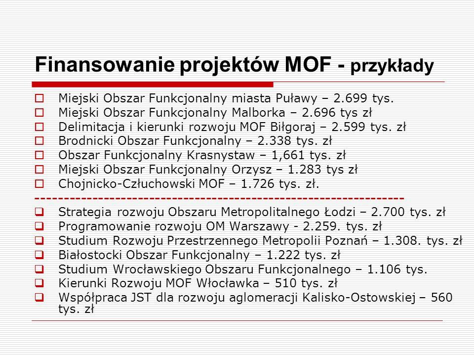 Finansowanie projektów MOF - przykłady Miejski Obszar Funkcjonalny miasta Puławy – 2.699 tys. Miejski Obszar Funkcjonalny Malborka – 2.696 tys zł Deli