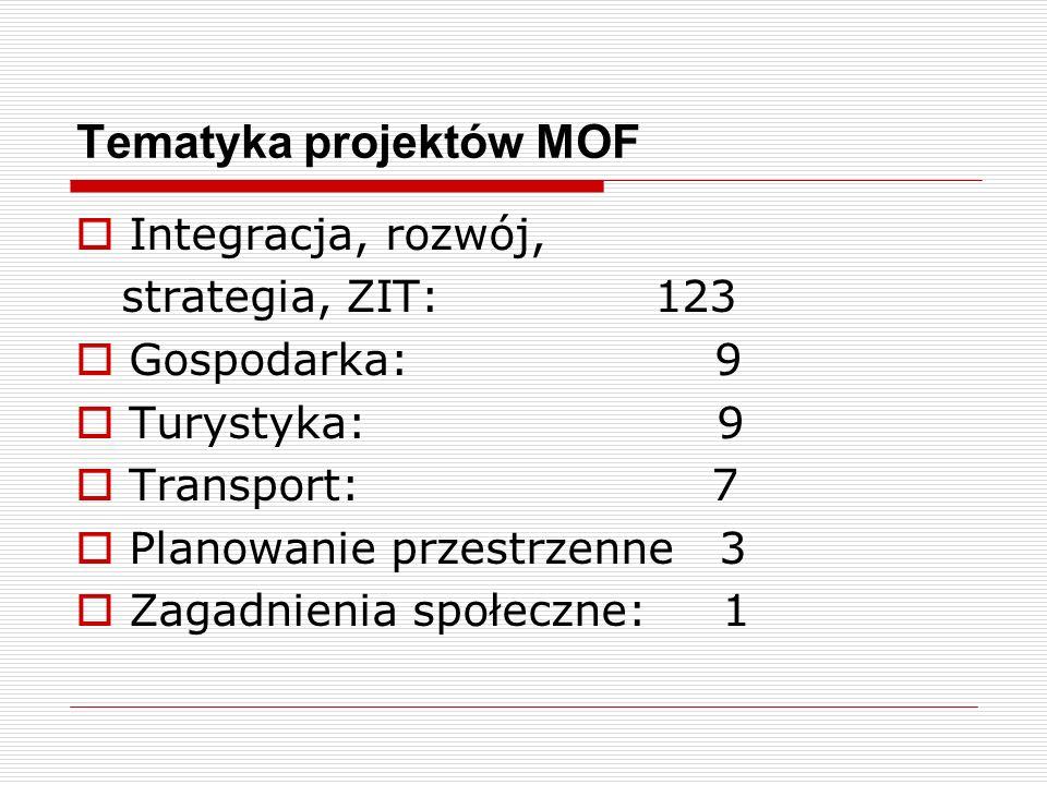 Tematyka projektów MOF Integracja, rozwój, strategia, ZIT: 123 Gospodarka: 9 Turystyka: 9 Transport: 7 Planowanie przestrzenne 3 Zagadnienia społeczne