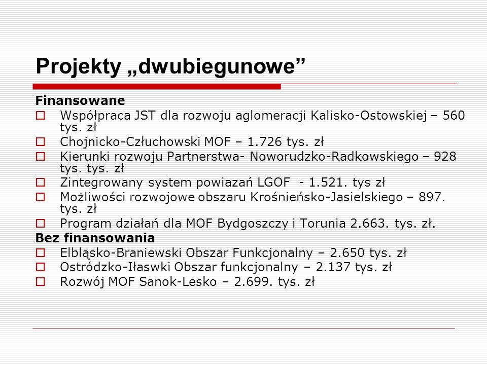 Projekty dwubiegunowe Finansowane Współpraca JST dla rozwoju aglomeracji Kalisko-Ostowskiej – 560 tys. zł Chojnicko-Człuchowski MOF – 1.726 tys. zł Ki