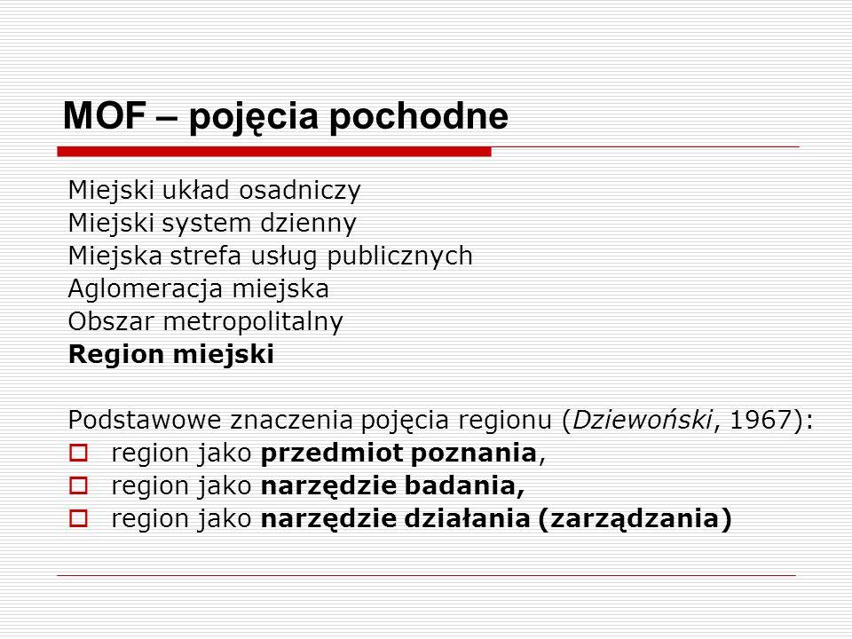 MOF – pojęcia pochodne Miejski układ osadniczy Miejski system dzienny Miejska strefa usług publicznych Aglomeracja miejska Obszar metropolitalny Regio