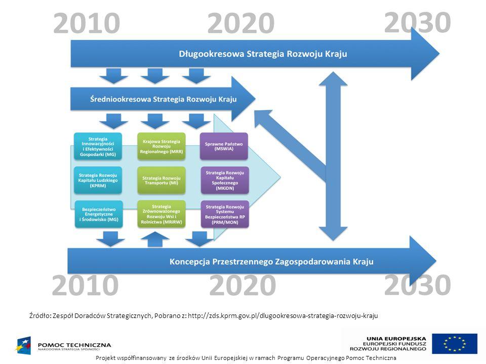 Źródło: Zespół Doradców Strategicznych, Pobrano z: http://zds.kprm.gov.pl/dlugookresowa-strategia-rozwoju-kraju Projekt współfinansowany ze środków Un