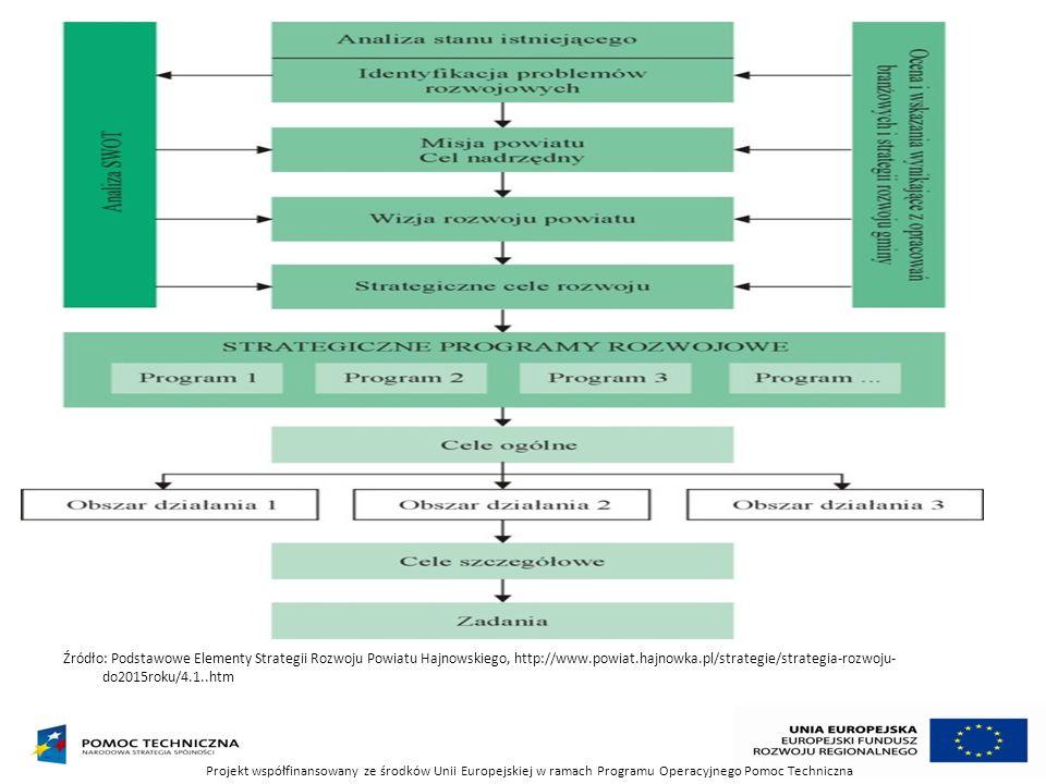 Źródło: Podstawowe Elementy Strategii Rozwoju Powiatu Hajnowskiego, http://www.powiat.hajnowka.pl/strategie/strategia-rozwoju- do2015roku/4.1..htm Pro