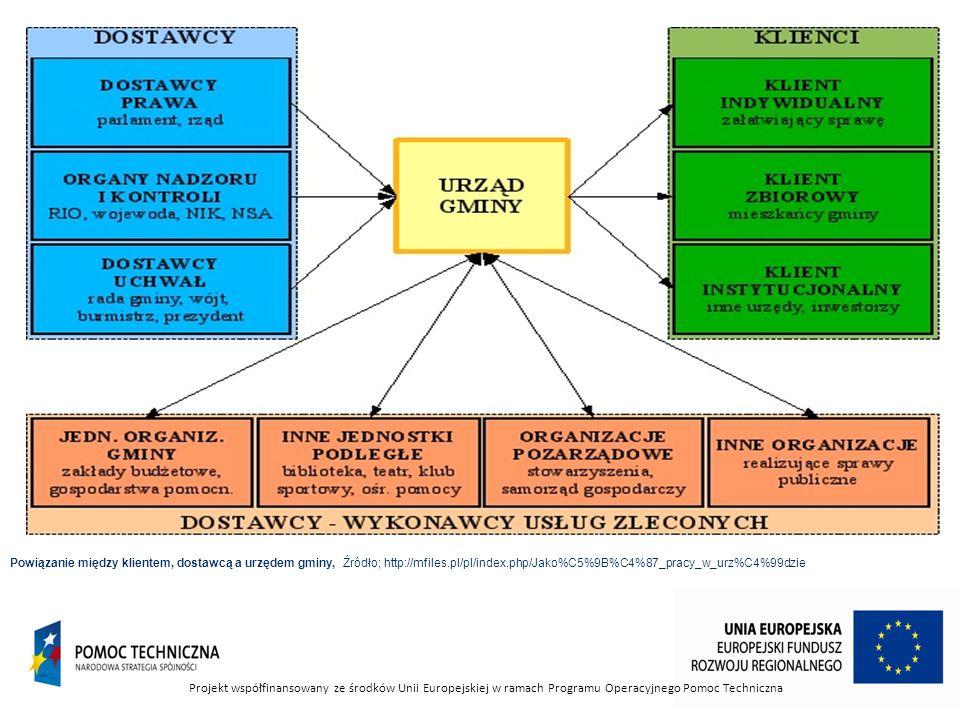 Powiązanie między klientem, dostawcą a urzędem gminy, Źródło; http://mfiles.pl/pl/index.php/Jako%C5%9B%C4%87_pracy_w_urz%C4%99dzie Projekt współfinans