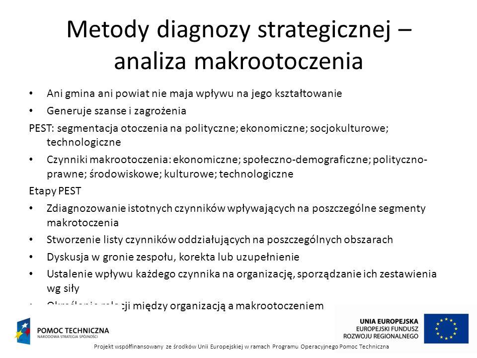Metody diagnozy strategicznej – analiza makrootoczenia Ani gmina ani powiat nie maja wpływu na jego kształtowanie Generuje szanse i zagrożenia PEST: s