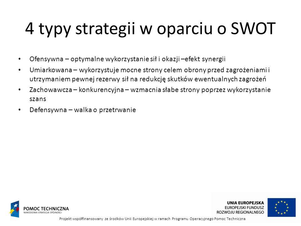 4 typy strategii w oparciu o SWOT Ofensywna – optymalne wykorzystanie sił i okazji –efekt synergii Umiarkowana – wykorzystuje mocne strony celem obron