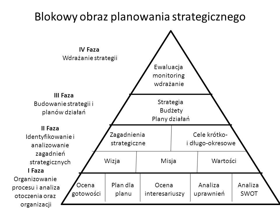 Blokowy obraz planowania strategicznego 40 Ewaluacja monitoring wdrażanie Strategia Budżety Plany działań Zagadnienia strategiczne Cele krótko- i dług