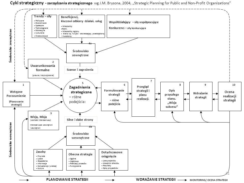 41 Trendy – siły Polityczne Ekonomiczne Społeczne Technologiczne Edukacyjne kulturalne Środowiskowe Beneficjenci, kluczowi odbiorcy działań, usłu g Mi