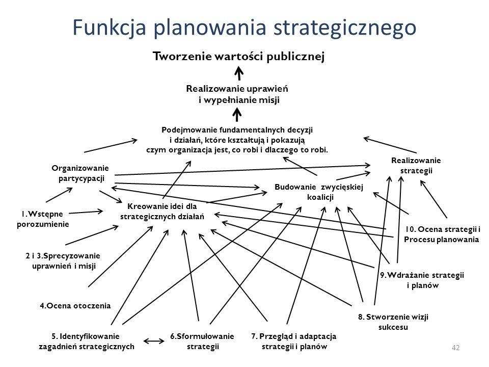 Funkcja planowania strategicznego 42 1. Wstępne porozumienie 2 i 3.Sprecyzowanie uprawnień i misji 4.Ocena otoczenia 5. Identyfikowanie zagadnień stra