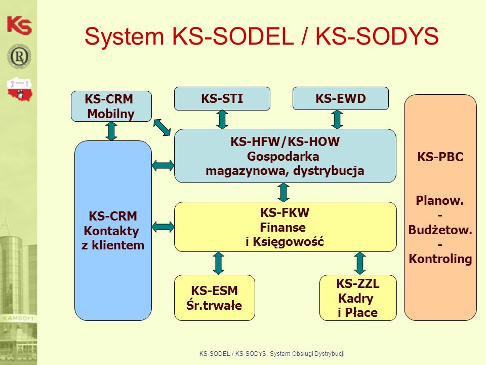 KS-SODEL / KS-SODYS, System Obsługi Dystrybucji System KS-SODEL / KS-SODYS Systemy te są całkowicie zintegrowane, co oznacza, że raz wprowadzona informacja jest widoczna we wszystkich systemach, w których powinna być widoczna, bez ponownego jej wprowadzania.