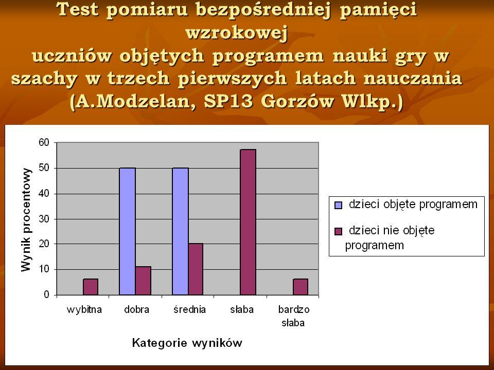 Test pomiaru bezpośredniej pamięci wzrokowej uczniów objętych programem nauki gry w szachy w trzech pierwszych latach nauczania (A.Modzelan, SP13 Gorz