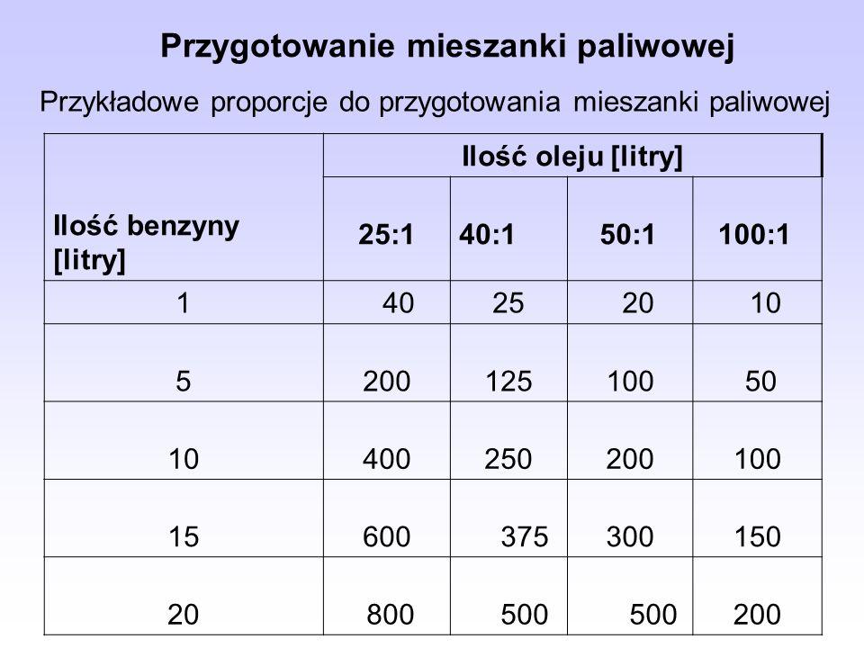 Przygotowanie mieszanki paliwowej Ilość benzyny [litry] Ilość oleju [litry] 25:1 40:1 50:1 100:1 1 4025 20 10 5 200125 100 50 10 400250 200 100 15 600