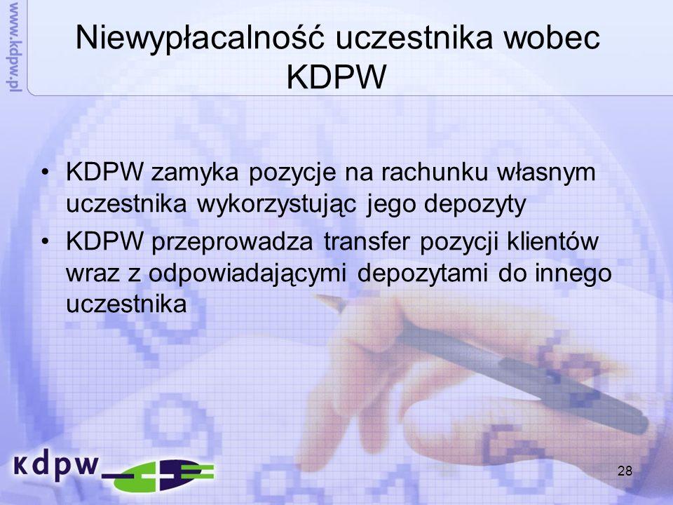 28 Niewypłacalność uczestnika wobec KDPW KDPW zamyka pozycje na rachunku własnym uczestnika wykorzystując jego depozyty KDPW przeprowadza transfer poz