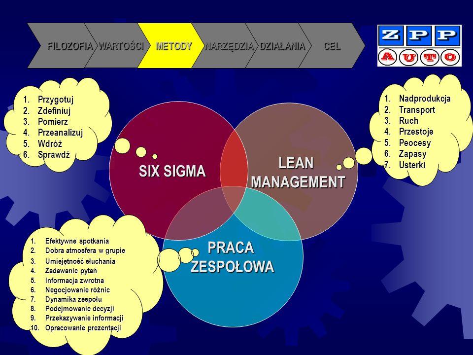 CELDZIAŁANIANARZĘDZIAMETODY WARTOŚCI FILOZOFIA LEANMANAGEMENT PRACAZESPOŁOWA SIX SIGMA 1.Przygotuj 2.Zdefiniuj 3.Pomierz 4.Przeanalizuj 5.Wdróż 6.Spra