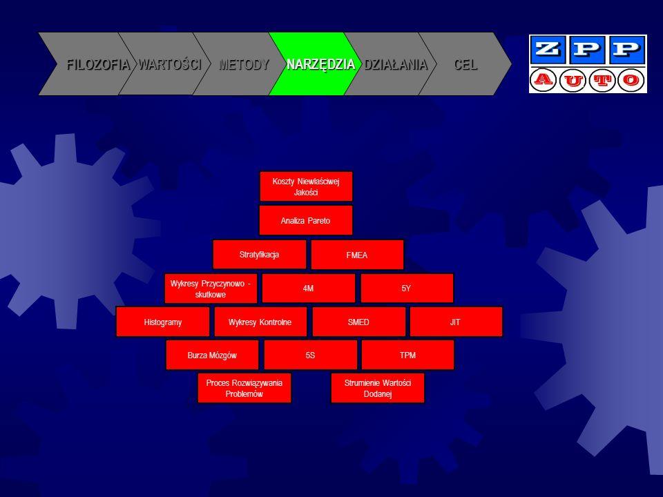 CELDZIAŁANIANARZĘDZIAMETODY WARTOŚCI FILOZOFIA Szkolenia pracowników Szkolenia pracowników Umiejętności pracy w zespole Umiejętności pracy w zespole Narzędzia doskonalenia jakości i produktywności Narzędzia doskonalenia jakości i produktywności Proces rozwiązywania problemów Proces rozwiązywania problemów Działania dla poprawy jakości i produktywności Działania dla poprawy jakości i produktywności Zespoły projektowe Zespoły projektowe Bank problemów jakościowych Bank problemów jakościowych Działania 5S Działania 5S Działania TPM Działania TPM Działania SMED Działania SMED Działania JIT Działania JIT Koła mistrzów Koła mistrzów Ruch racjonalizacji pracowniczej Ruch racjonalizacji pracowniczej Ocena funkcjonowania Ocena funkcjonowania 5S 5S EFQM EFQM