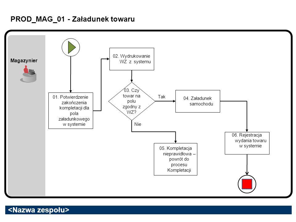 PROD_MAG_01 - Załadunek towaru Magazynier 01. Potwierdzenie zakończenia kompletacji dla pola załadunkowego w systemie 03. Czy towar na polu zgodny z W