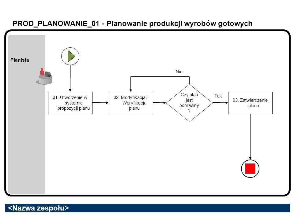 PROD_PLANOWANIE_01 - Planowanie produkcji wyrobów gotowych Planista 01. Utworzenie w systemie propozycji planu Czy plan jest poprawny ? 02. Modyfikacj