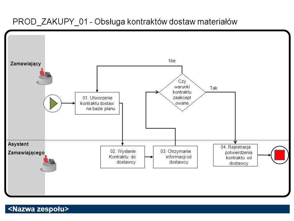 PROD_ZAKUPY_01 - Obsługa kontraktów dostaw materiałów Asystent Zamawiającego 01. Utworzenie kontraktu dostaw na bazie planu 02. Wysłanie Kontraktu do