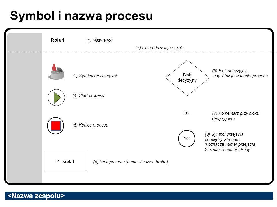 Symbol i nazwa procesu Rola 1 01. Krok 1 Blok decyzyjny Tak 1/2 (1) Nazwa roli (2) Linia oddzielająca role (3) Symbol graficzny roli (4) Start procesu